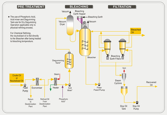 oil extraction plant pdf free